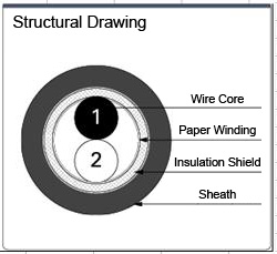 MAST-MVVS 100 V or Less Shielded Wire:Related Image